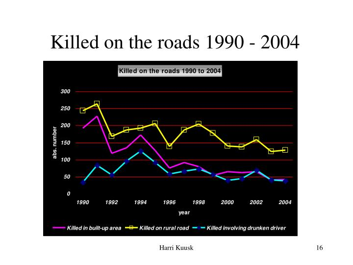 Killed on the roads 1990 - 200