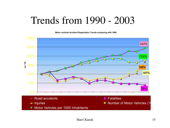 Trends from 1990 - 200