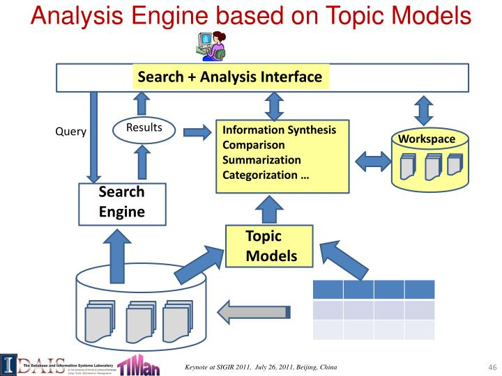 Analysis Engine based on Topic Models