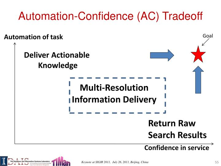 Automation-Confidence (AC) Tradeoff