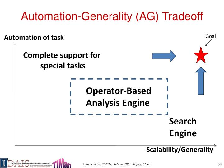 Automation-Generality (AG)