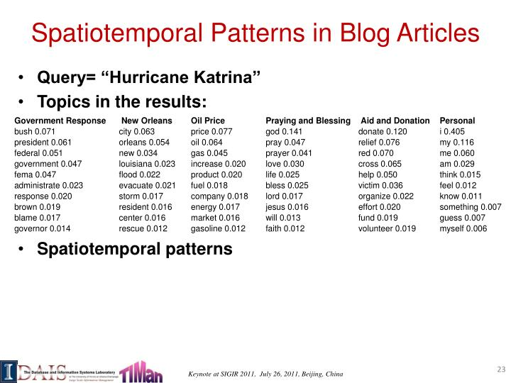 Spatiotemporal Patterns in Blog Articles