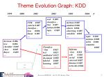 theme evolution graph kdd