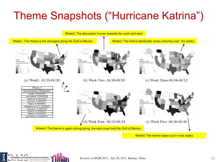 "Theme Snapshots (""Hurricane Katrina"")"