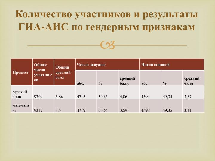 Количество участников и результаты ГИА-АИС по