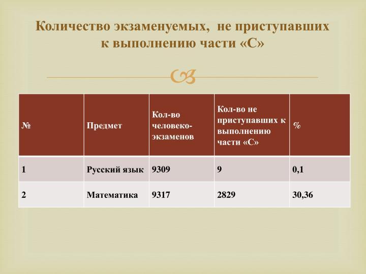 Количество экзаменуемых,  не приступавших к выполнению части «С»
