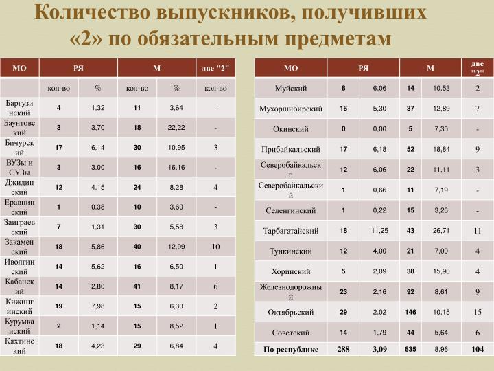 Количество выпускников, получивших «2» по обязательным предметам