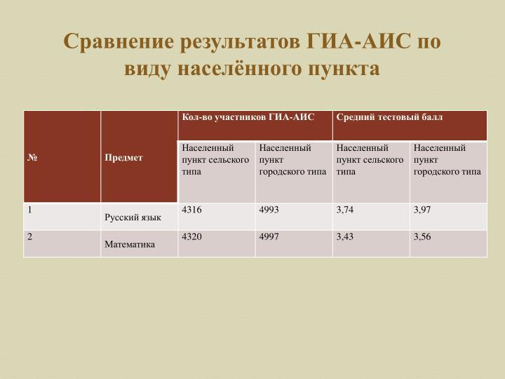 Сравнение результатов ГИА-АИС по виду населённого пункта