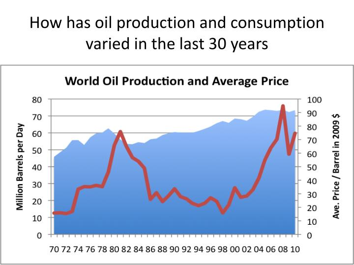 How has oil production and consumption varied in the last 30 years