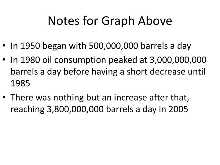Notes for Graph Above
