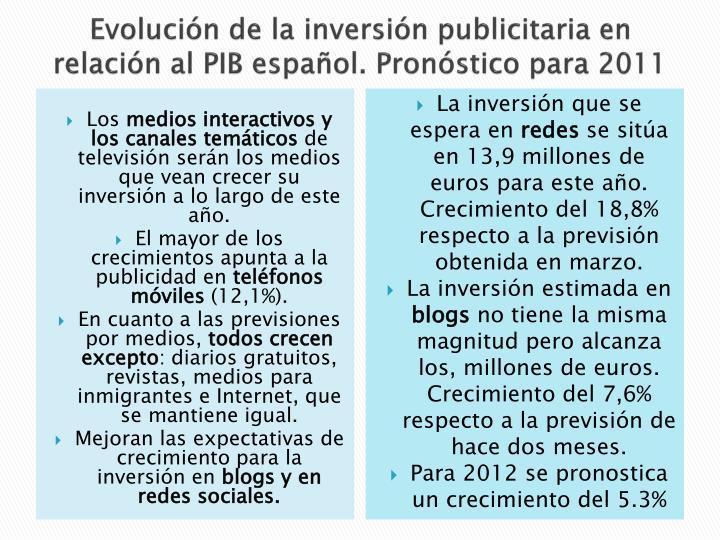 Evolución de la inversión publicitaria en relación al PIB