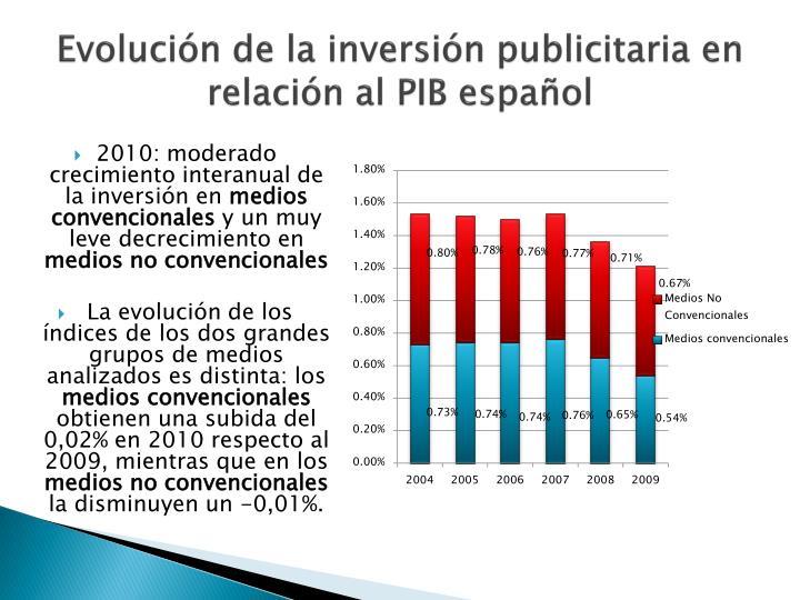 Evolución de la inversión publicitaria en relación al PIB español