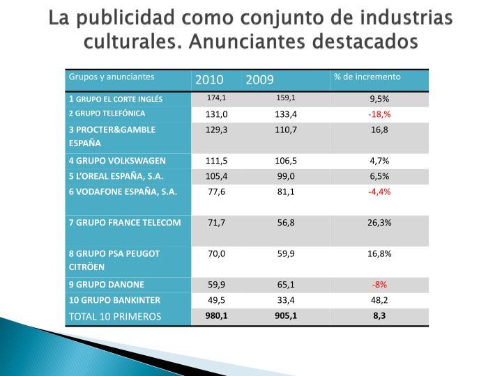 La publicidad como conjunto de industrias