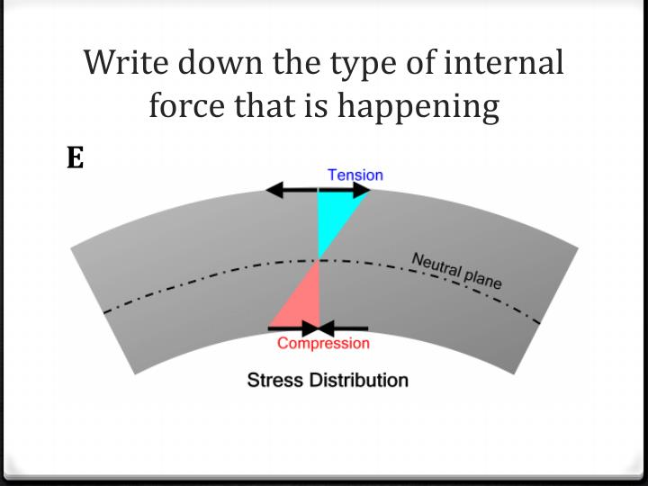 Write down the type of internal force that is happening