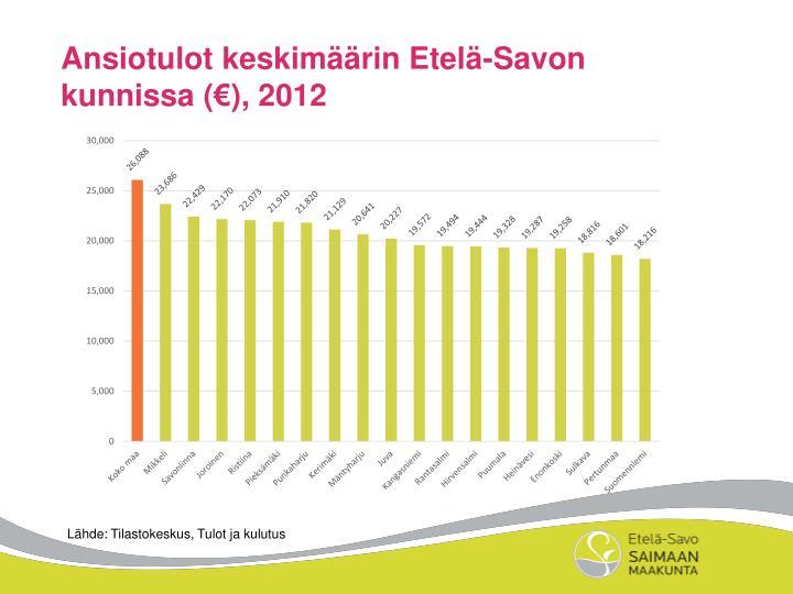 Ansiotulot keskimäärin Etelä-Savon kunnissa (€), 2012