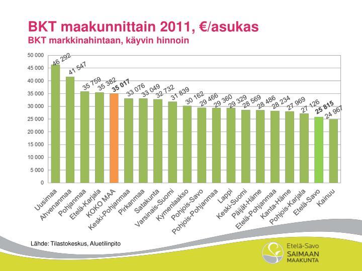 BKT maakunnittain 2011, €/asukas