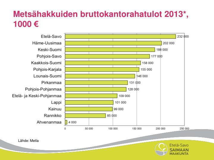 Metsähakkuiden bruttokantorahatulot 2013*, 1000 €