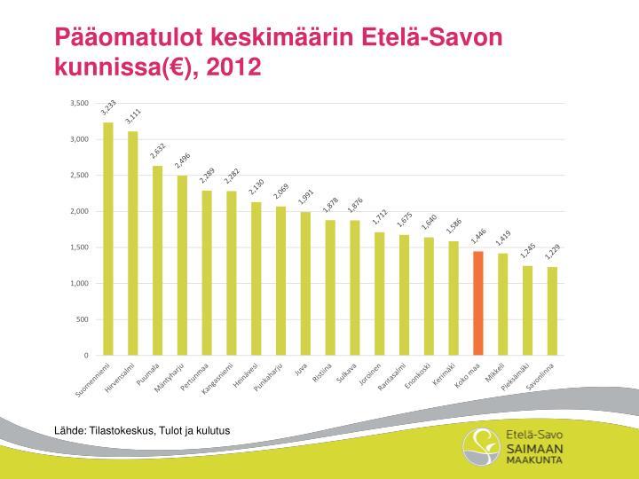 Pääomatulot keskimäärin Etelä-Savon kunnissa(€), 2012