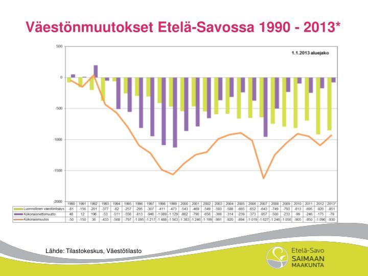 Väestönmuutokset Etelä-Savossa 1990 - 2013*