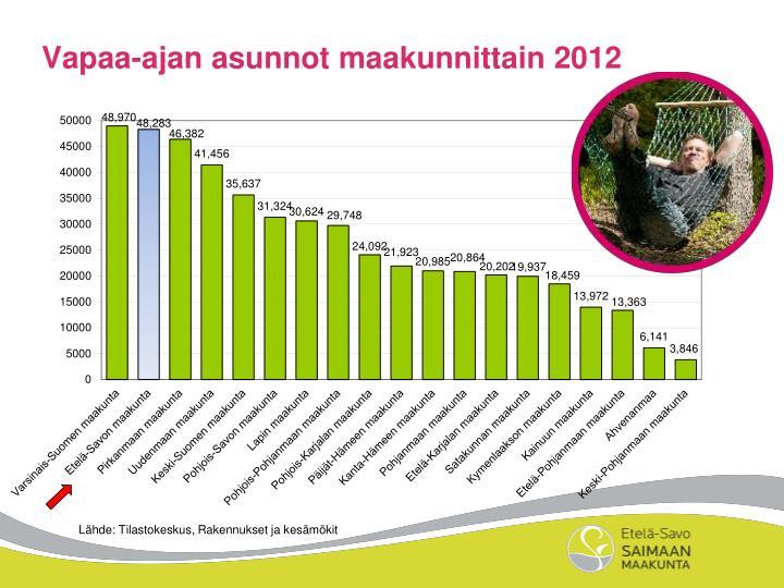 Vapaa-ajan asunnot maakunnittain 2012