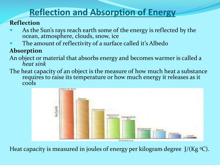 Reflection and Absorption of Energy