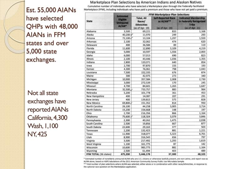 Est. 55,000 AIANs have selected QHPs with 48,000 AIANs in FFM states and over 5,000 state exchanges.