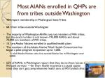 most aians enrolled in qhps are from tribes outside washington