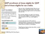 qhp enrollment of those eligible for qhp and of those eligible for tax credits