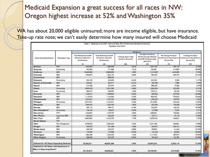 Medicaid Expansion a great success for all races in NW:  Oregon