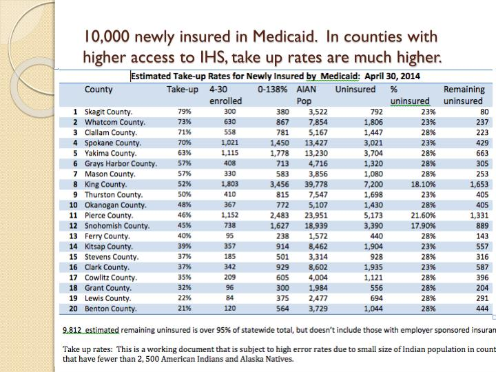 10,000 newly insured in Medicaid.