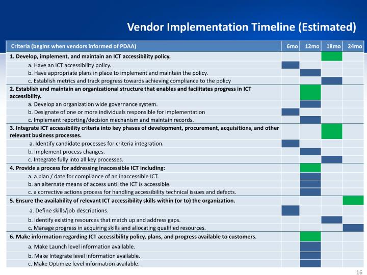 Vendor Implementation Timeline (Estimated)