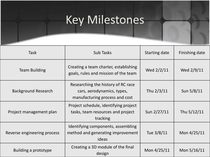 Key Milestones