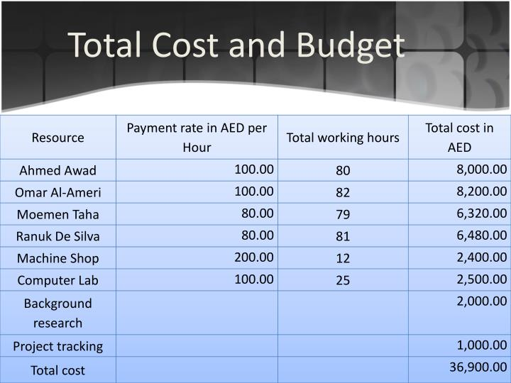 Total Cost and Budget