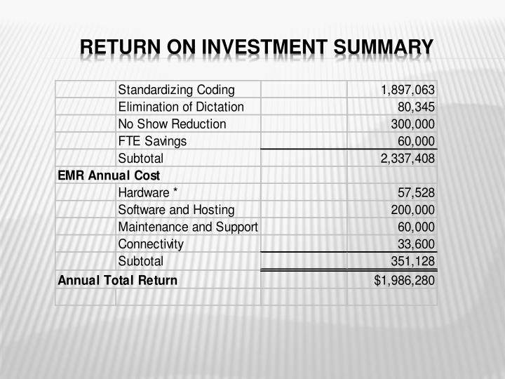 RETURN ON INVESTMENT SUMMARY
