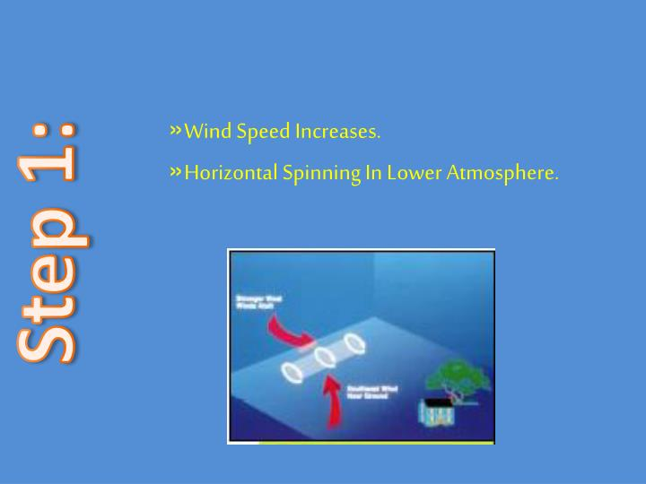 Wind Speed Increases.