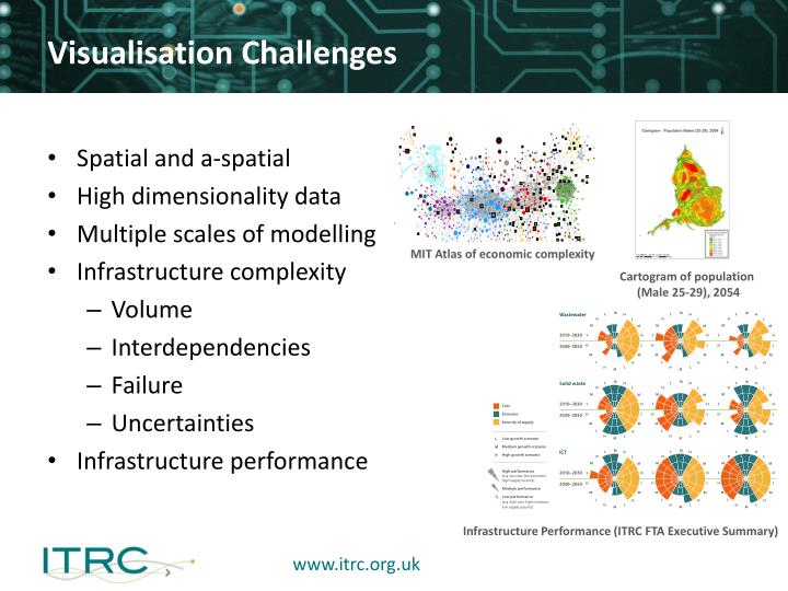 Visualisation Challenges