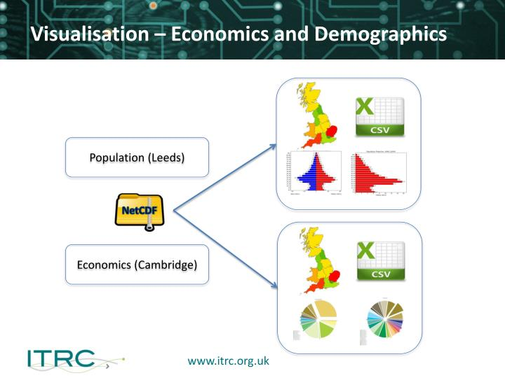 Visualisation – Economics and Demographics