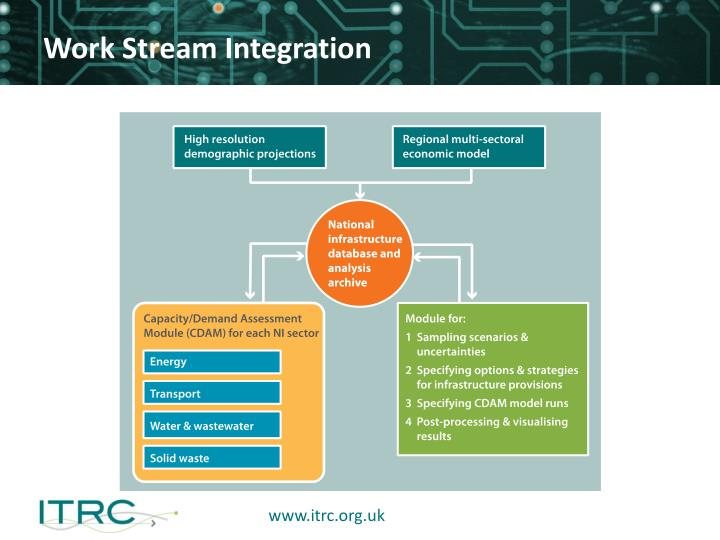 Work Stream Integration