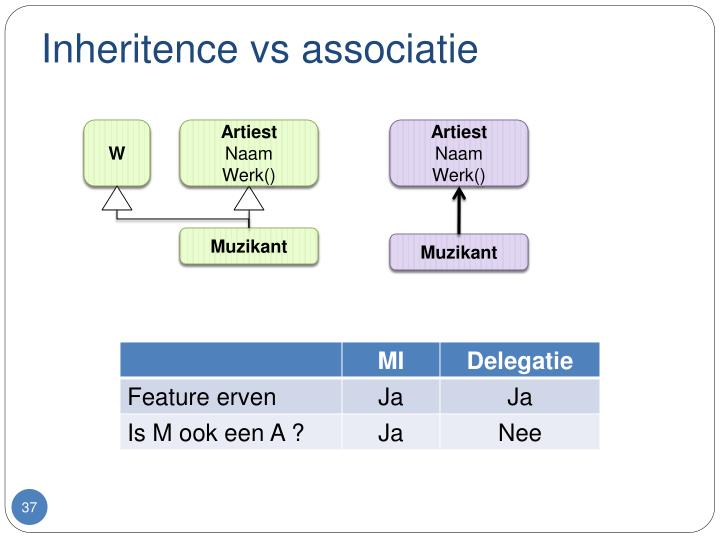 Inheritence vs associatie