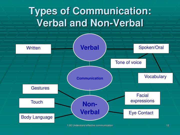 types of verbal and non verbal communication Non-verbal communication in japanese business mar 18, 2013 by rochelle kopp, managing principal, japan intercultural consulting western communication style relies.