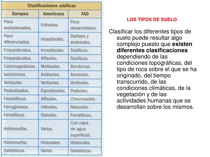 Clasificar los diferentes tipos de suelo puede resultar algo complejo puesto que