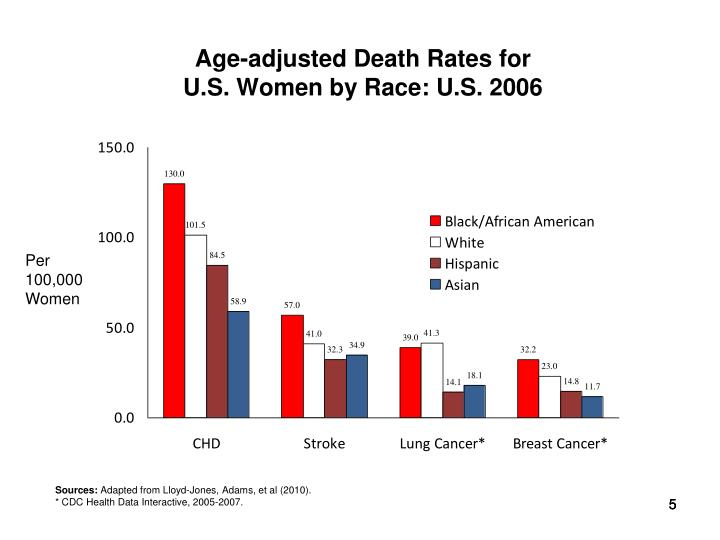 Age-adjusted Death Rates for