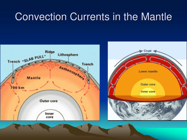 Convection Currents in the Mantle