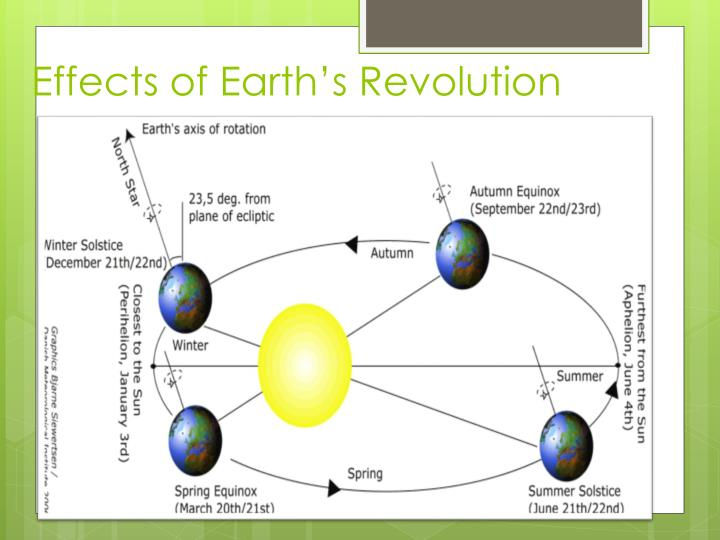 Effects of Earth's Revolution