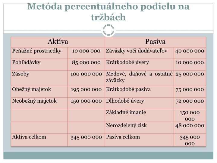 Metóda percentuálneho podielu na tržbách