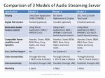 comparison of 3 models of audio streaming server1