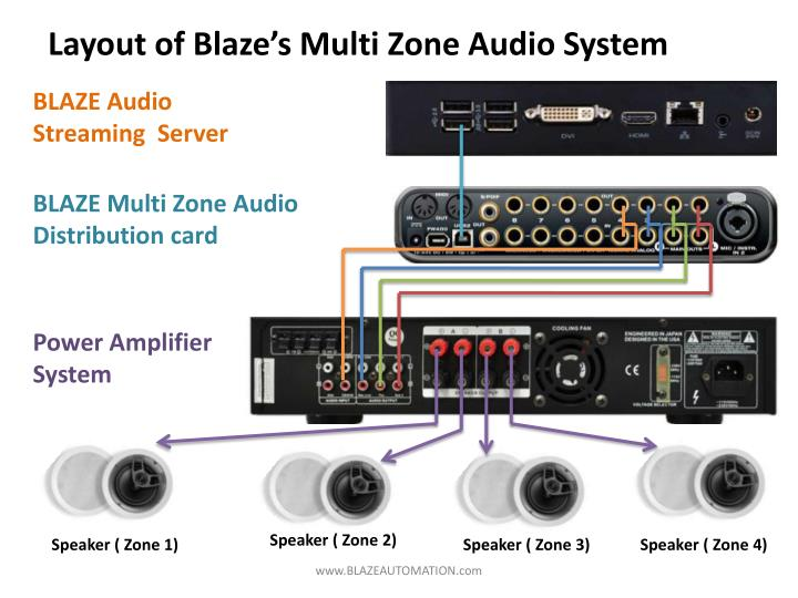 Layout of Blaze's Multi Zone Audio System
