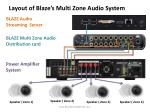 layout of blaze s multi zone audio system