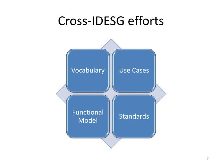 Cross-IDESG efforts