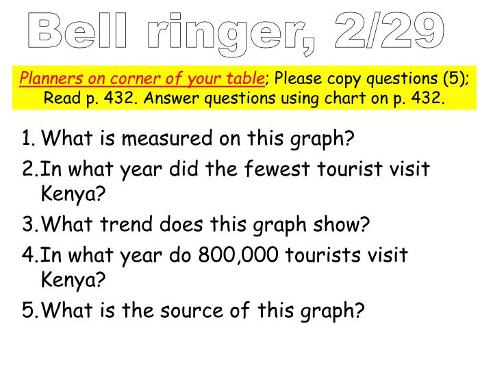 Bell ringer, 2/29